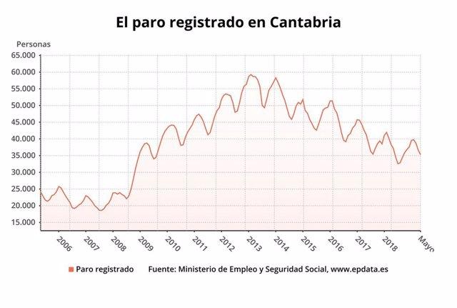 AMP.- Paro.- El paro en Cantabria baja en 1.347 personas, un 3,6%, en mayo, más que la media