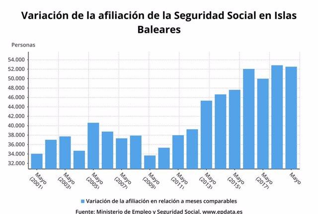 La Seguridad Social alcanza los 458.019 afiliados en marzo en Baleares, un 2,03% más