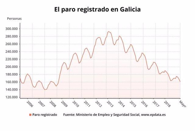 AV.- Paro.- El paro cae en 5.421 personas en mayo en Galicia, hasta 160.805 desempleados
