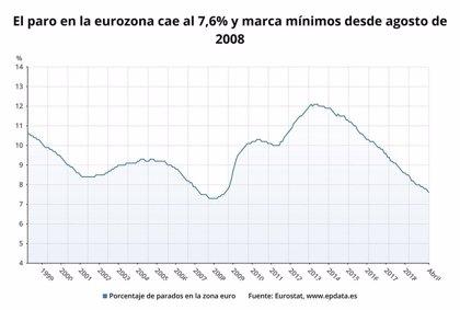 El paro en la eurozona cae al 7,6% y marca mínimos desde agosto de 2008