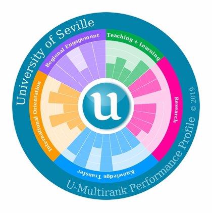 La Universidad de Sevilla mejora en 15 indicadores del ranking 'U-Multirank' respecto a la edición anterior