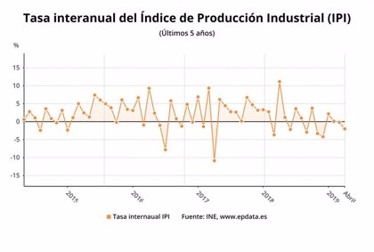 La producción industrial ahonda su caída en abril hasta el 2%