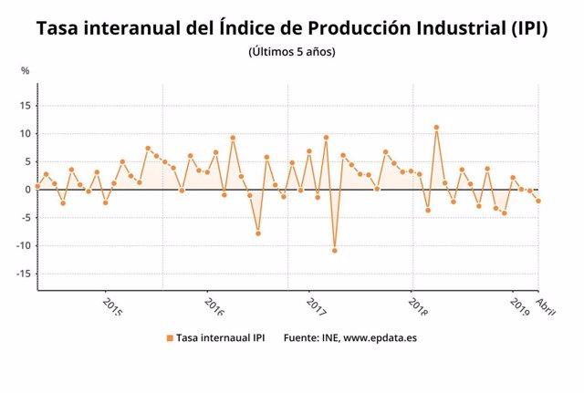 EpData.- La producción industrial en abril, en datos y gráficos