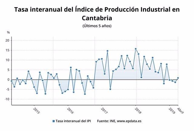 La producción industrial crece un un 0,9% en abril en Cantabria frente al descenso medio