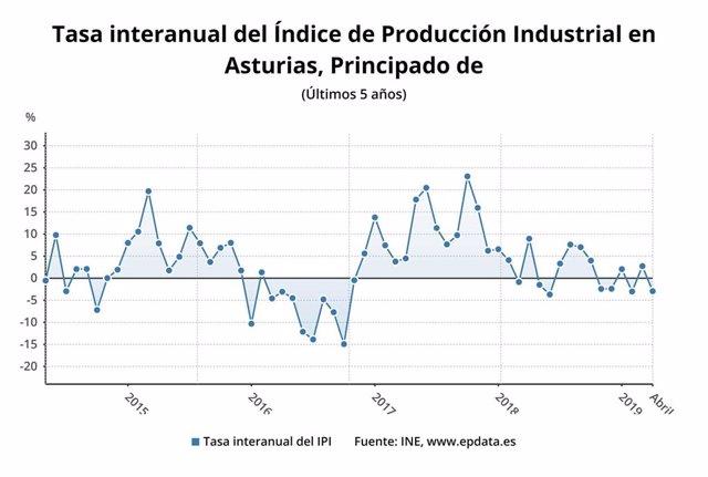 La Producción Industrial en Asturias cae un 2,9% en abril
