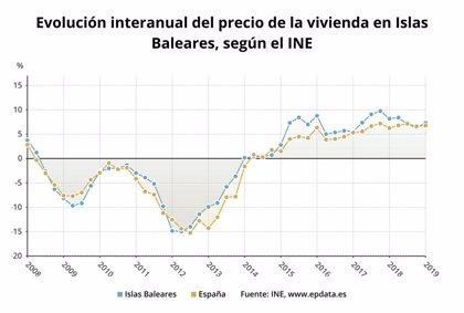 El preu de l'habitatge a Balears puja un 7,3% en el primer trimestre de 2019