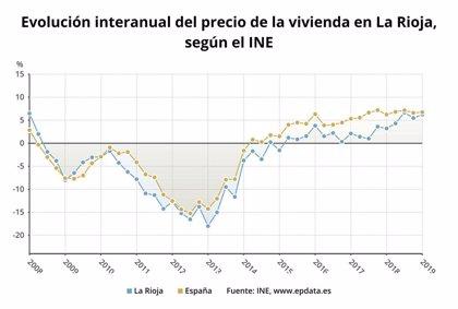 El precio de la vivienda sube en La Rioja un 6,2% en el primer trimestre, por debajo de la media
