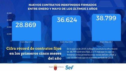 Mayo dejó más de 300 contratos indefinidos al día en la Región