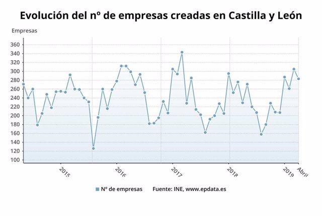 CyL registró 283 sociedades mercantiles en abril, 23,6%, con un capital suscrito de 7,46 millones