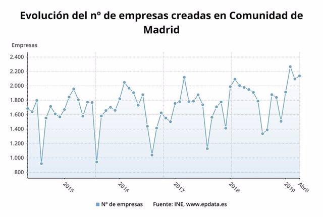 La Comunidad aglutina el 26,6% del total de nuevas empresas creadas en España