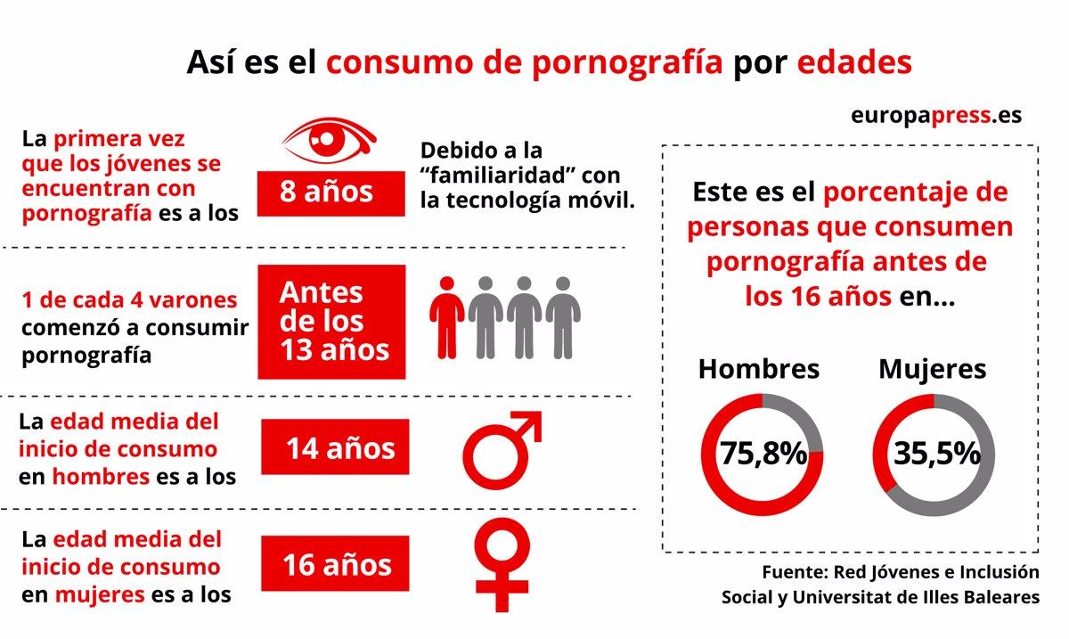 Adolescentes Españolas Porno Masturbandose uno de cada cuatro chicos ve porno antes de los 13 años y el