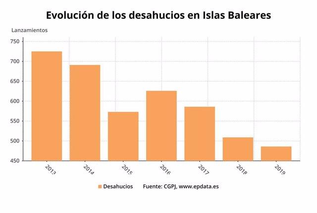 Balears registra 486 desnonaments en el primer trimestre de l'any, un 4,52% menys que en 2018