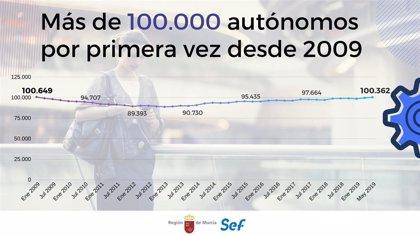 La Región supera los 100.000 autónomos por primera vez en diez años
