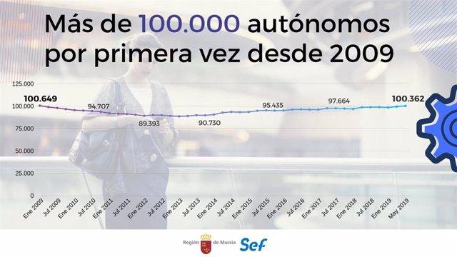Murcia supera los 100.000 autónomos por primera vez en diez años