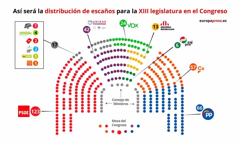 28A.- Casi el 60% de los diputados electos se estrena en el Congreso, cuatro de Cantabria