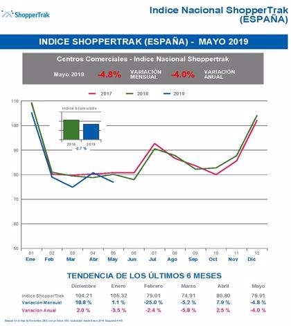La afluencia en centros comerciales cae un 4,8% en mayo por la ausencia de rebajas, según ShopperTrak