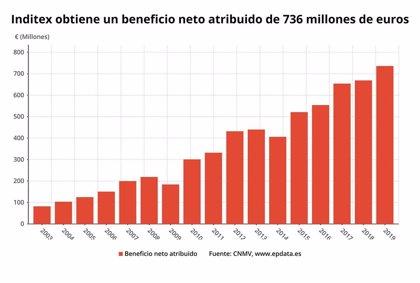 Inditex gana 734 millones, un 10% más, en su primer trimestre fiscal, y logra ventas récord de 5.927 millones