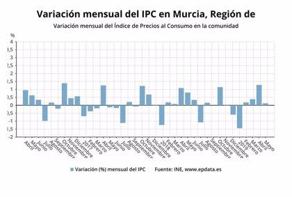 Los precios suben un 0,1% en mayo en la Región y la tasa interanual sube medio punto