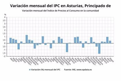 El IPC aumenta un 0,4% en mayo en Asturias