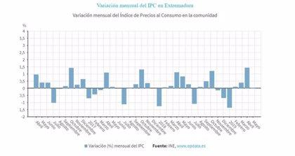 Los precios se mantienen estables en Extremadura en mayo y la tasa interanual se sitúa en el 0,8%
