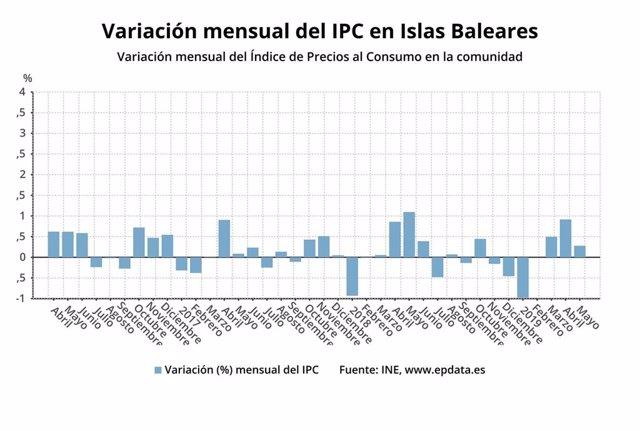 Los precios en Baleares suben un 0,4% interanual en mayo