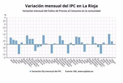 Los precios subieron un 0,4% en mayo en La Rioja y la tasa interanual se coloca en el 1,1%