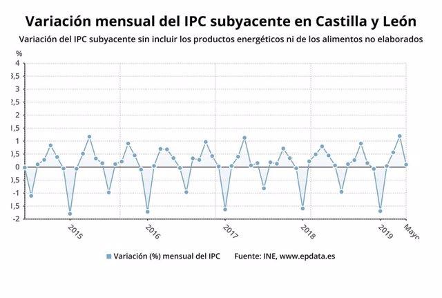 Ampli.-IPC.-Los precios subieron un 0,2% en mayo y la tasa interanual cae al 1,1%, tres décimas más que en España