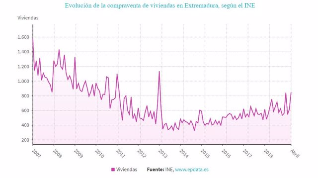 La compraventa de viviendas sube en Extremadura un 30,2% en abril, hasta las 850 operaciones