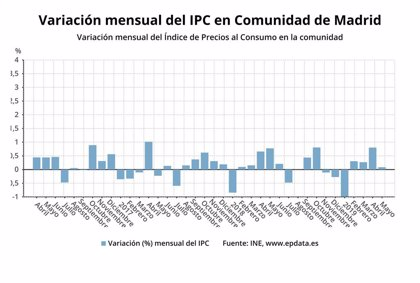 Los precios en Madrid subieron un 0,1% en mayo y experimentaron un incremento del 1,1% en tasa interanual