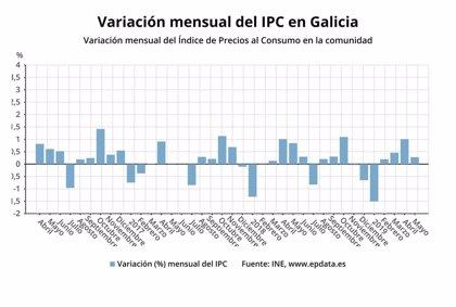 La inflación retrocede en Galicia al 0,8% en mayo