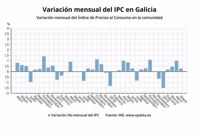 AV.- IPC.- Los precios crecen tres décimas en mayo en Galicia y la tasa anual baja al 0,8%, la menor desde enero