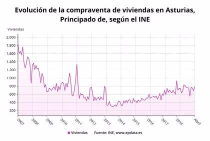 La compraventa de viviendas sube un 5,9% en abril en Asturias
