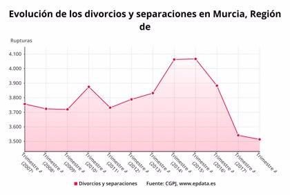 La Región registra 6,4 demandas de disolución matrimonial por cada 10.000 habitantes, por encima de la media nacional
