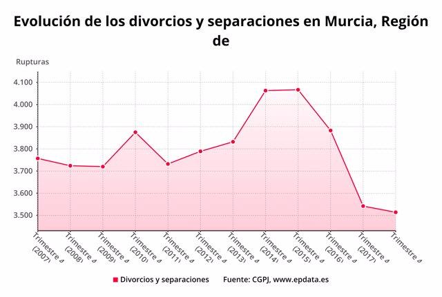 Evolución divorcios y separaciones en la Región de Murcia