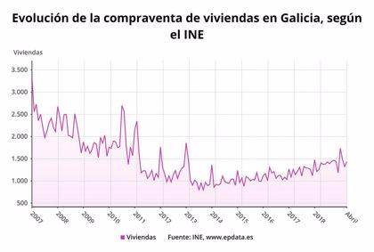 La compraventa de viviendas sube un 2% en abril en Galicia
