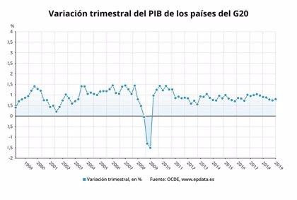 El PIB de los países del G20 crece un 0,8% en el primer trimestre, según la OCDE