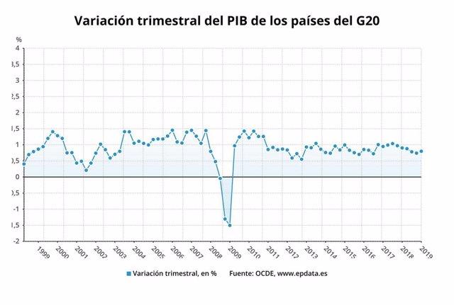 Variación trimestral del PIB de los países del G20, primer trimestre de 2019