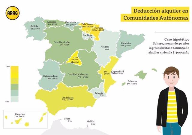 COMUNICADO: El País Vasco, la comunidad con la deducción de alquiler de vivienda más ventajosa