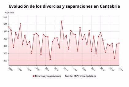 Las rupturas matrimoniales crecen un 5% en Cantabria en el primer trimestre
