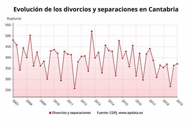 Un total de 371 matrimonios se rompieron en Cantabria de enero a marzo, un 5% más que un año antes