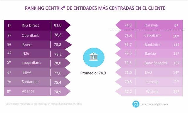 Economía/Finanzas.- ING, Openbank y Bnext son los bancos más centrados en el cliente, según Centrix