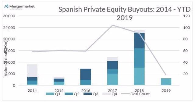 Economía/Finanzas.- El capital riesgo alcanza los 3.000 millones de euros en el 2019