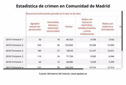 La delincuencia subió un 5,6% en el primer trimestre en la región, con notable aumento de delitos sexuales y de drogas