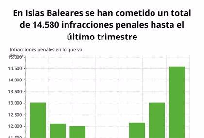 La criminalidad en Baleares crece casi un 12% en lo que va de año, con 14.580 infracciones penales