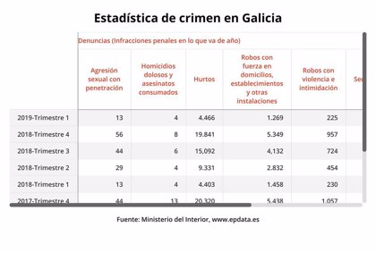 Los delitos contra la libertad sexual aumentan un 32,4% en Galicia