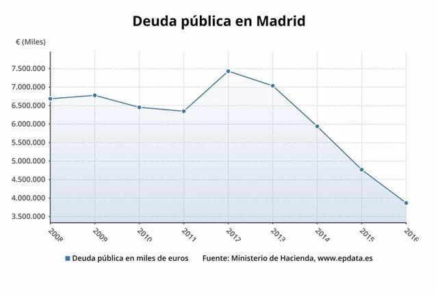 La deuda del Ayuntamiento de Madrid cae un 19% al situarse en 2.766 millones de euros en el primer trimestre del año