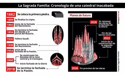 ¿Cuándo se construyó la Sagrada Familia? Y otros datos sobre la basílica