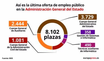 El BOE publica la convocatoria de procesos selectivos para cubrir 8.102 plazas en la Administración General del Estado