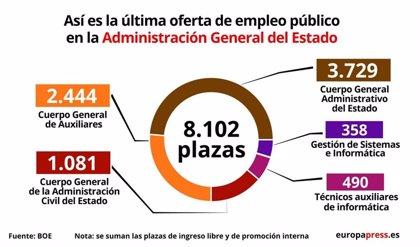 Así es la última Oferta de Empleo Público para la Administración General del Estado