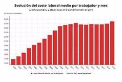 EL COSTE LABORAL DE LAS EMPRESAS SUBIO UN 2,1% EN EL PRIMER TRIMESTRE, SU MAYOR ALZA EN CINCO ANOS
